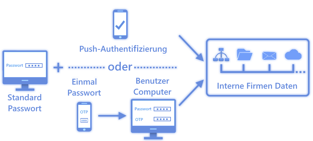 Eset Two-Way Authentication - Aubau der Authentifizierung